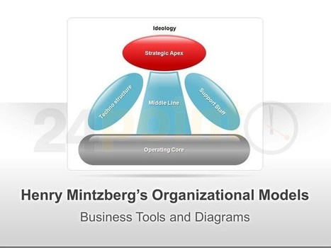 Henry Mintzberg's Organizational Models - Editable PPT | Competency Offerings | Scoop.it