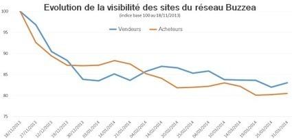 [étude] Buzzea, les utilisateurs ont-ils été réellement pénalisés ? | TUI Acquisition > Vielle Eveille | Scoop.it