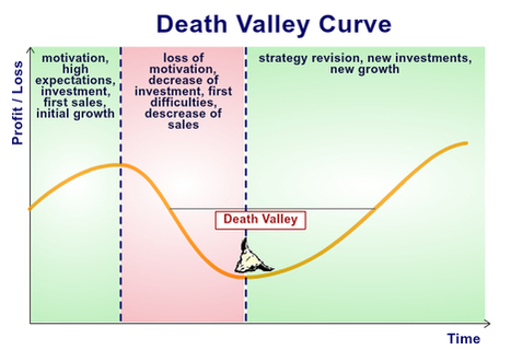 Marketing concepts for product development: Product Life Cycle, Death Valley Curve, Marginal Utility JulienRio.com   Market to real people   Scoop.it