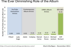 Why It Doesn't Really Matter Whether Adele Sells More Albums Than Lady Gaga ThisYear | MUSIC:ENTER | Scoop.it