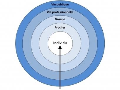 Contre l'hypothèse de la «FIN de la vie privée»   Le BONHEUR comme indice d'épanouissement social et économique.   Scoop.it