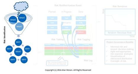 Embrace Risk - Agile Risk Management | Project Management | Scoop.it