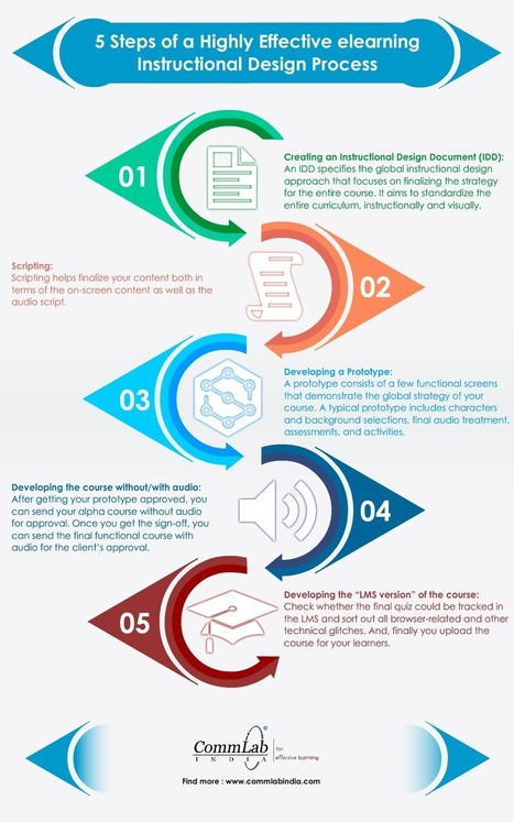5 Steps to Develop an Excellent E-learning Course – An Infographic | elearning stuff | Scoop.it