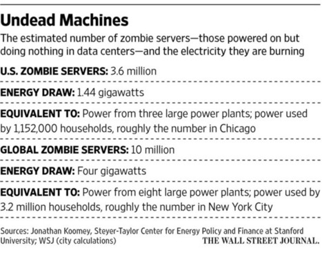 Zombie Servers: They're Here and Doing Nothing but Burning Energy | Science Policy | Scoop.it