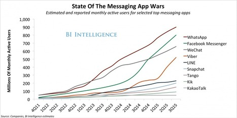 Messaging apps are now bigger than social networks | The Perfect Storm Team Mobile | Scoop.it