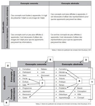 Une matrice de qualification des concepts [Pédagogie] | education biocentrique - | Scoop.it