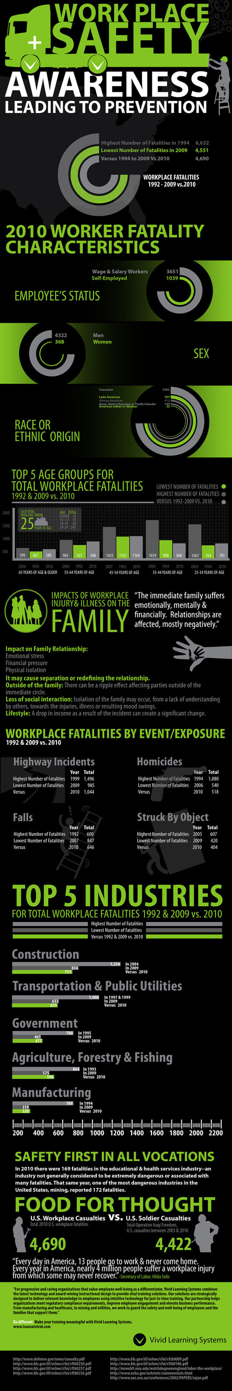 Work Place Safety   Visual.ly   work, rest and play   Scoop.it