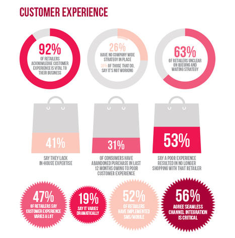 Infographie : 82% of Retailers Believe they Provide a High Level of Customer Experience, but 72% of Consumers Disagree   Service Design Thinking, Customer Journey, CX & SX,                            Digital as a service                                  by Different FactorY   Scoop.it
