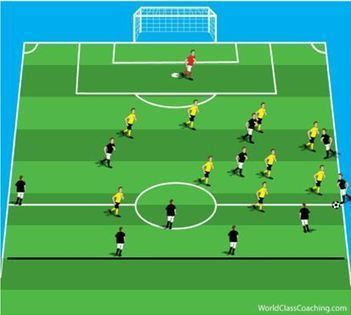 4-2-3 v 4-2-3-1 – Counter Attacking Practice | Coaching the 4-2-3-1 | Scoop.it