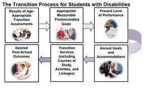 Evidence Lacking On Transition Programs - Disability Scoop | Best Practice in Teacher Education & Individual Differences | Scoop.it