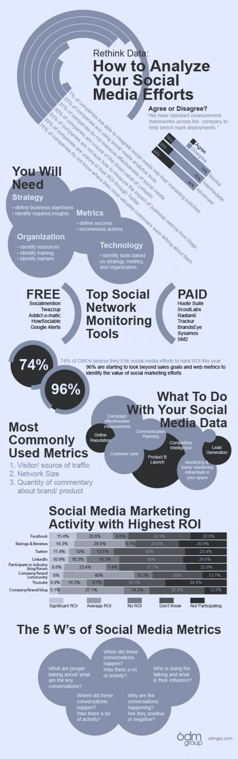 How To Analyze Your Social Media Efforts | Time to Learn | Scoop.it