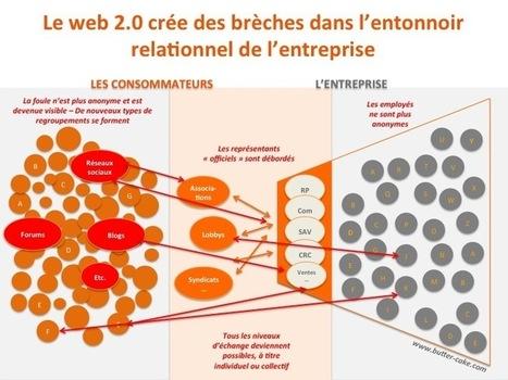 Fonctions et évolutions possibles du Community Management | Butter Cake | Community Management - French | Scoop.it