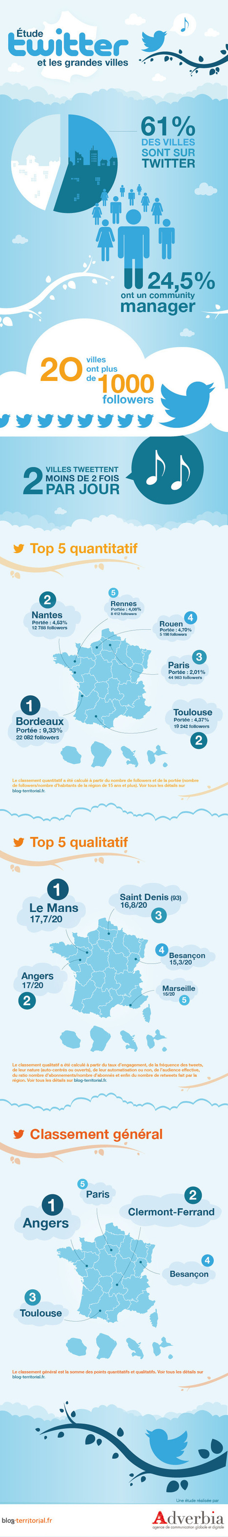 Twitter de plus en plus utilisé dans les grandes villes | Infographies social media | Scoop.it