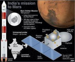 Mangalyaan reaches Mars: at the cost of $73 million | Blog | Scoop.it