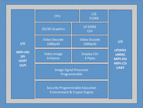 Intel Unveils Atom Z2420 Processor for Entry Level Android Smartphones   Embedded Systems News   Scoop.it