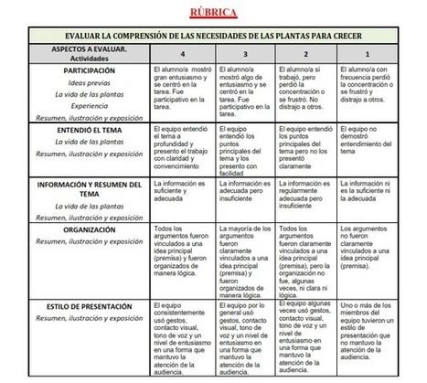 5. Evaluación - Dando la vuelta a la Educación | Sobre Didáctica | Scoop.it