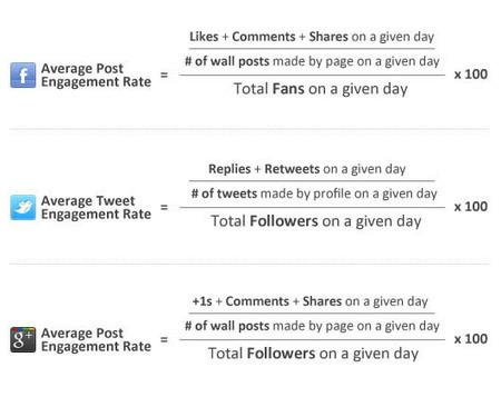 Che cos'è l'engagement, come si misura e come crearlo   Blog di MichelangeloGiannino.com   Blog di MichelangeloGiannino.com   Digital Marketing News & Trends...   Scoop.it