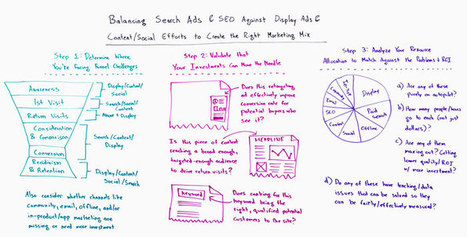 Creating the Right Marketing Mix - Whiteboard Friday | CustDev: Customer Development, Startups, Metrics, Business Models | Scoop.it