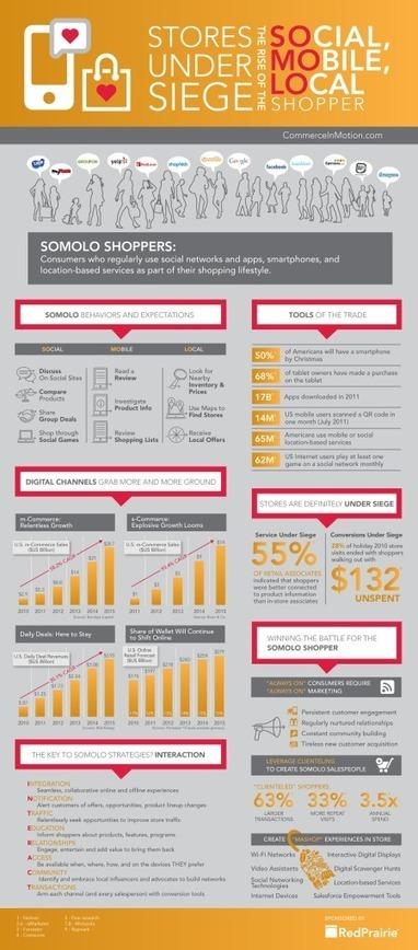 SoLoMo : Infographie enjeux et impacts sur les magasins ~ ROPO | solomo | Scoop.it