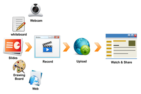 PresentationTube: A New Way for Producing & Sharing Video Presentations - EdTechReview™ (ETR) | VirtualMedSchool | Scoop.it