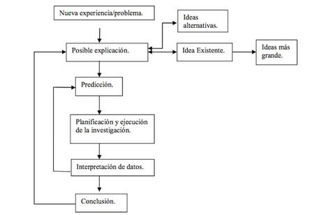 Nuevos Roles del Alumnado y el Profesorado | Orientación Educativa - Enlaces para mi P.L.E. | Scoop.it