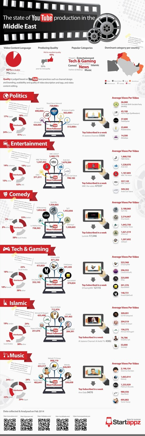 What Are the Arabs Watching on YouTube? (Infographic) | sabkarsocialmediaInfographics | Scoop.it