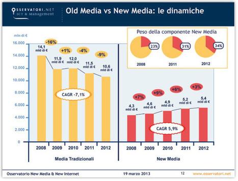 New Media, doppia crescita nonostante la Crisi | COMUNICAZIONE & DINTORNI | Scoop.it