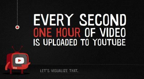 One Hour Per Second | Cabinet de curiosités numériques | Scoop.it