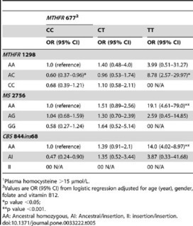 PLOS ONE: Polymorphisms in MTHFR, MS and CBS Genes and Homocysteine Levels in a Pakistani Population   B12 & genetics   Scoop.it