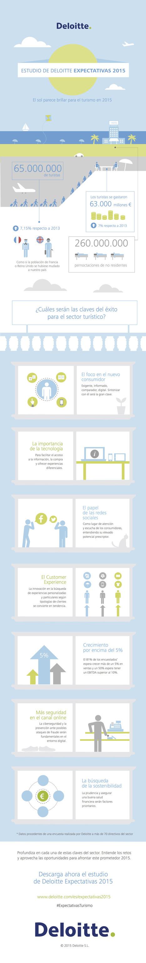 #Turismo : Estudio sobre turismo en España 2015 | Estrategias Competitivas enTurismo: | Scoop.it