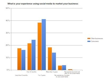 How B2B Marketers Use Social Media: New Research | Social Media Examiner | Web 2.0 Marketing Social & Digital Media | Scoop.it