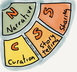 Curation in Social Leadership - a first draft | Finding Sorting Keeping Curating | Scoop.it