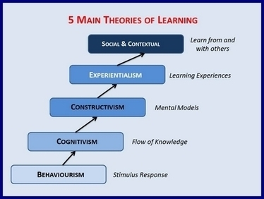 """The five major theories of how people """"learn"""": a synopsis - The ... 