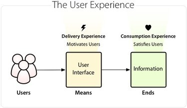 The User Interface is the Means, Not the Ends - UX Movement | BI Revolution | Scoop.it