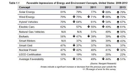 Renewable Energy Finance Outlook for 2014: Where Will the Cash Flow? | Alternative Energy Stocks | Energy Efficiency | Scoop.it