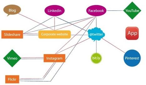 Cómo controlar todos tus activos digitales y no morir ... - Analítica Web | Mineria de Datos | Scoop.it