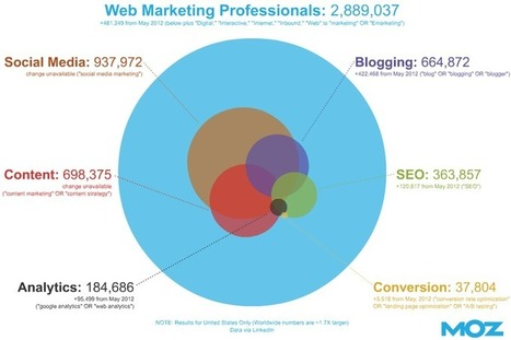 The Growth of Web Marketing Fields - Rand's Blog - Moz | webmarketing | Scoop.it
