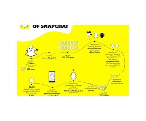 Stratégie digitale de contenus : « Si tu n'as pas Snapchat, as-tu raté ta vie de communicant ? » | Communiquons ! | Scoop.it
