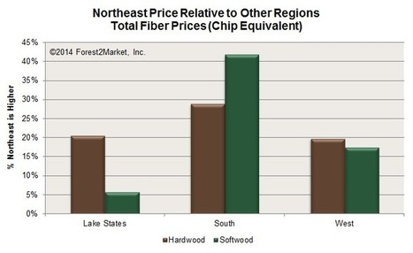 Northeast Mills Face Challenges | Timberland Investment | Scoop.it