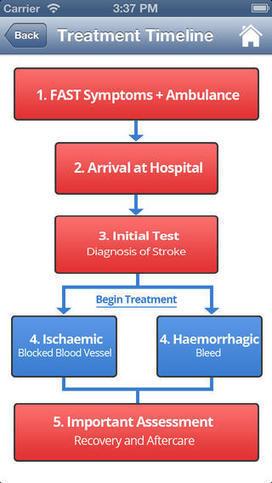 Stroke: Patient   Assistive Technology   Scoop.it