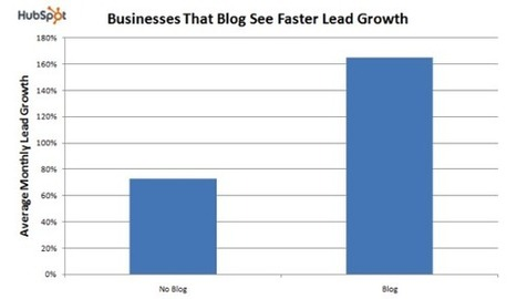 How Blogging Can Explode Your Online Business - Blogging Tips | Blogging tips and strategies | Scoop.it