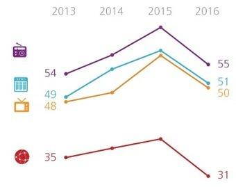 Baromètre 2016 de confiance des Français dans les media. | Acheteurs, Shopper and Consumer Insights. | Scoop.it