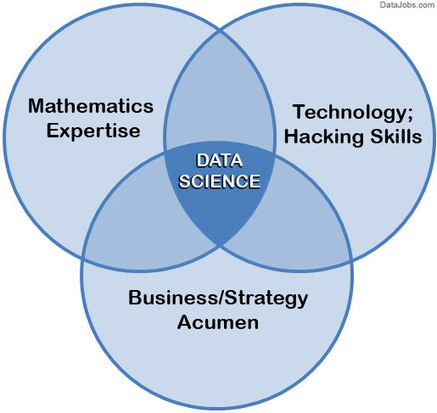 What is Data Science? | Measuring the Networked Nonprofit | Scoop.it
