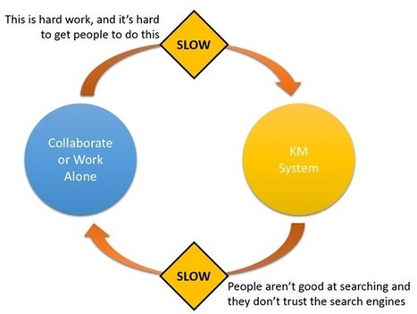 Understanding Enterprise Social Networking: Tapping into Collaboration and Knowledge Management | The Practical SharePoint Information Architect | Knowledge | Scoop.it
