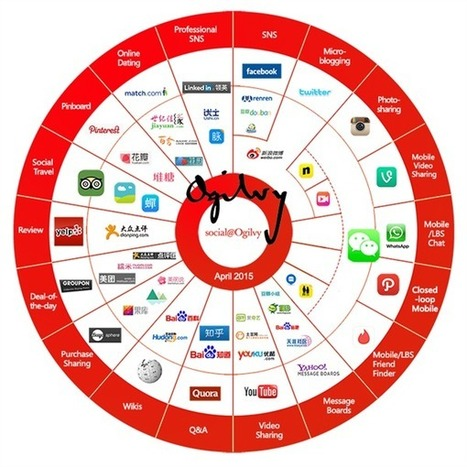Chinese and Western social media: comparative charts and analysis | #KESocial | Scoop.it
