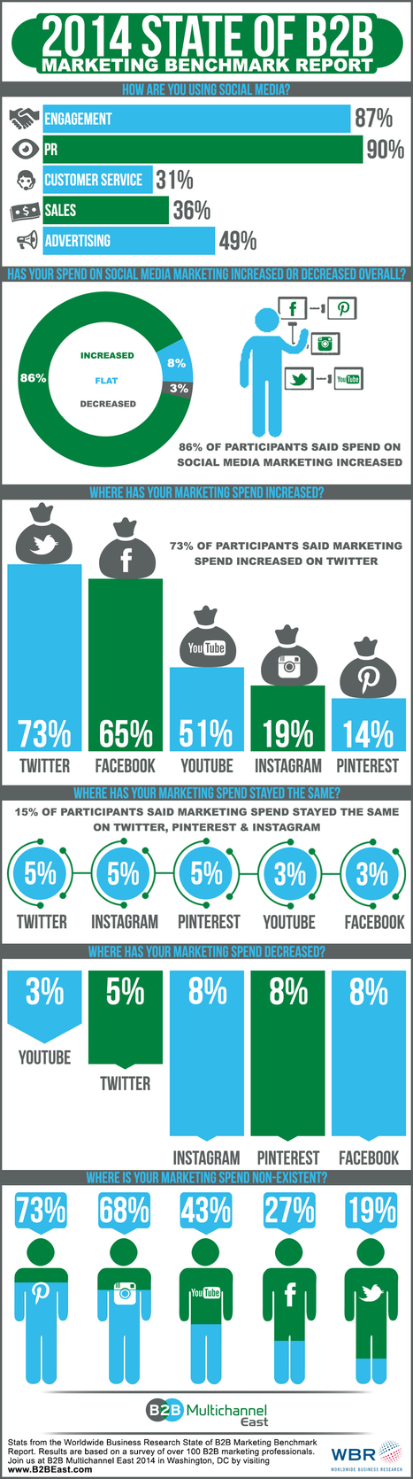 2014 State of B2B Marketing Benchmark Report [Infographic] | Selling through Channels | Scoop.it