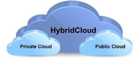 Hybrid Cloud Computing for the Modern Economy | Cloud Central | Scoop.it