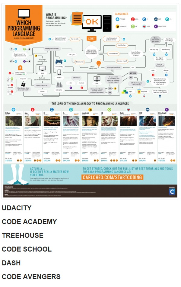 Learn to Code – Learn Online with 6 Websites | Agile Scout | The Marketing Technology Alert | Scoop.it