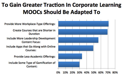 MOOCs Revolutionize Corporate Learning and Development | Agile Learning | Scoop.it