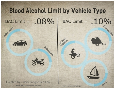 Infographic – Blood Alcohol Limit by Vehicle Type | Michigan Drivers License Restoration | Scoop.it